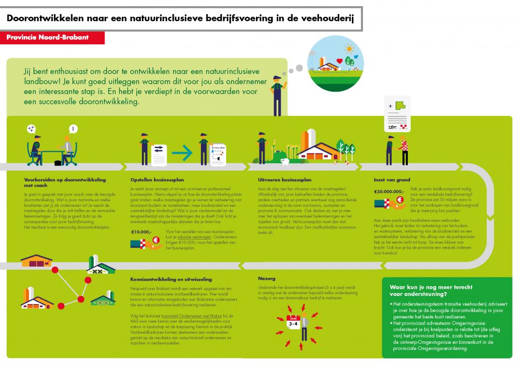 Collectief Agrarisch Natuurbeheer Brabant coacht Natuurinclusieve landbouw